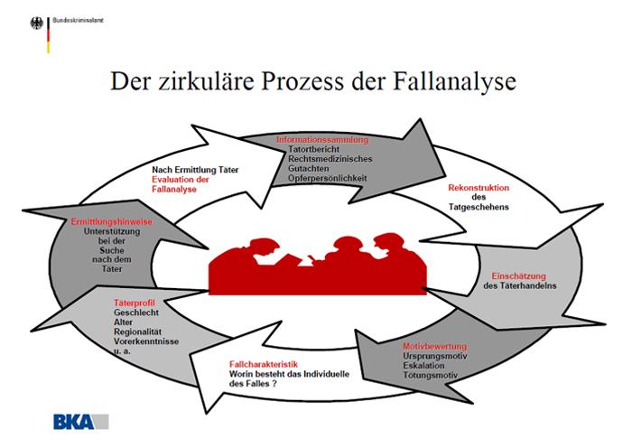 der zirkulre prozess der fallanalyse der zirkulre prozess der fallanalyse - Zirkulare Fragen Beispiele
